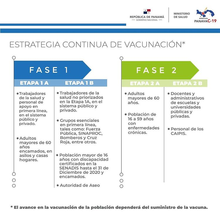 COVID-19 Vaccines in Panama Phases 1 and 2