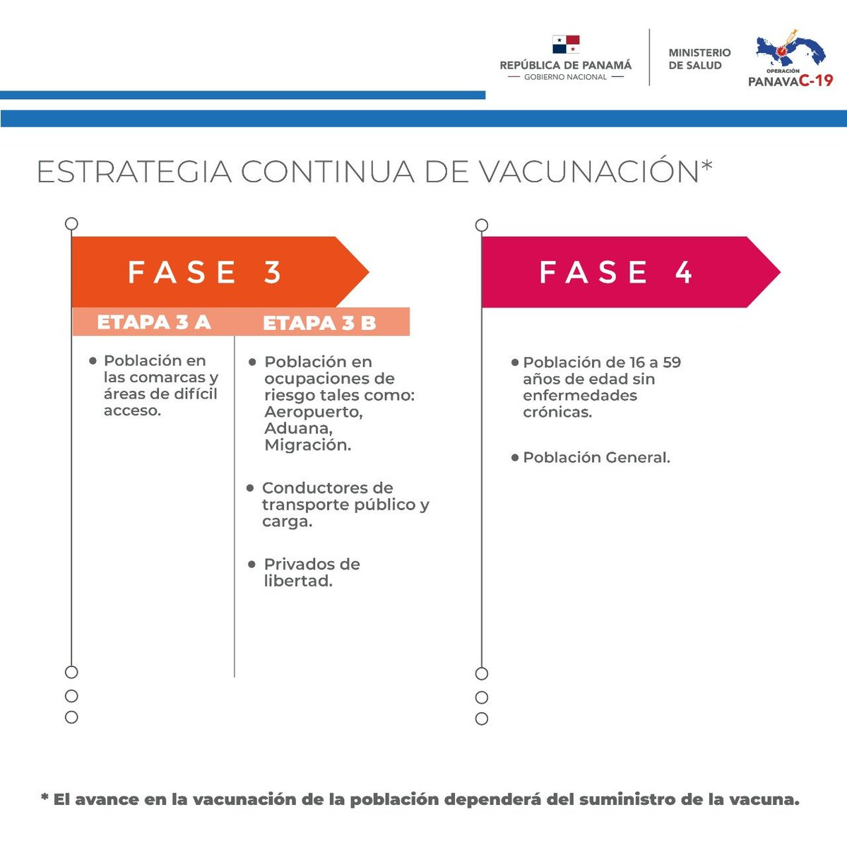 COVID-19 vaccines in Panama Phases 3 and 4